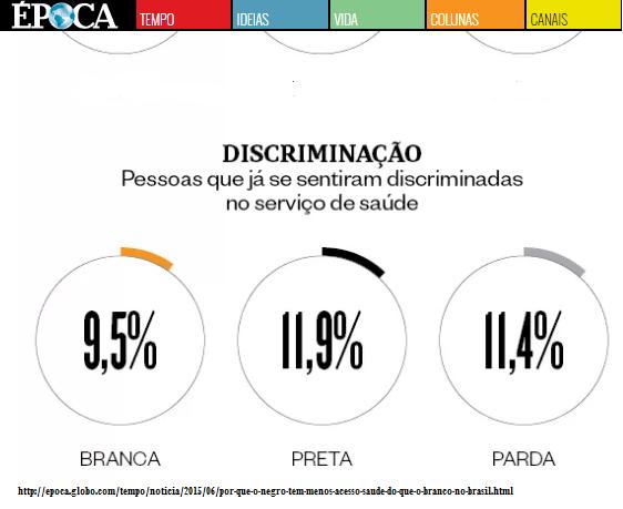 percepção da discriminação
